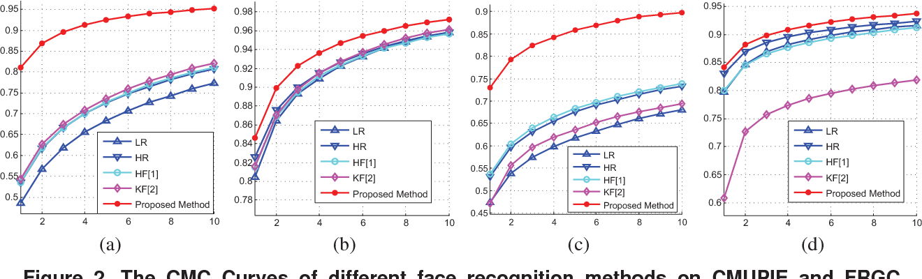 Figure 2. The CMC Curves of different face recognition methods on CMUPIE and FRGC database: (a) KPCA on CMUPIE (b) KDDA on CMUPIE (c) KPCA on FRGC (d) KDDA on FRGC