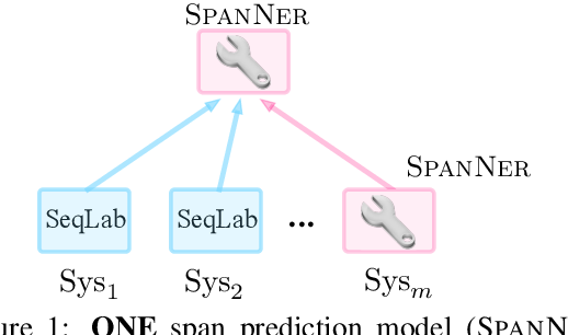 Figure 1 for SpanNER: Named Entity Re-/Recognition as Span Prediction