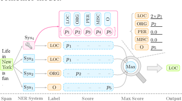 Figure 4 for SpanNER: Named Entity Re-/Recognition as Span Prediction