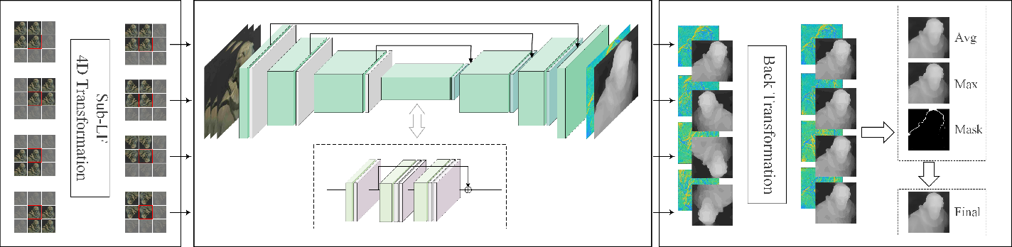 Figure 2 for Occlusion-aware Unsupervised Learning of Depth from 4-D Light Fields