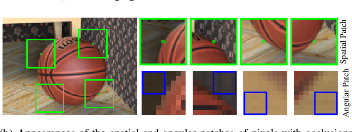 Figure 3 for Occlusion-aware Unsupervised Learning of Depth from 4-D Light Fields