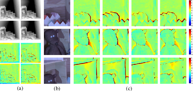 Figure 4 for Occlusion-aware Unsupervised Learning of Depth from 4-D Light Fields