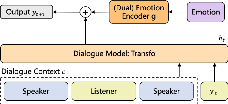 Figure 3 for Affective Decoding for Empathetic Response Generation