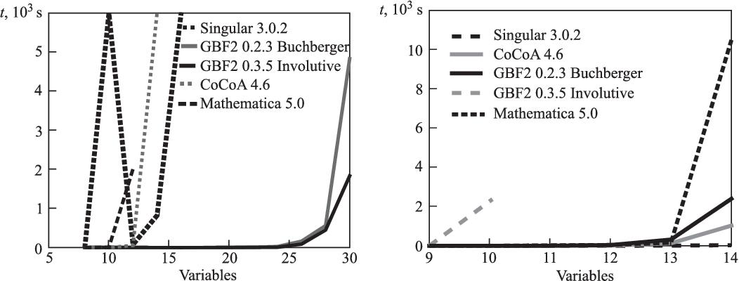 Polynomials. An algorithmic approach