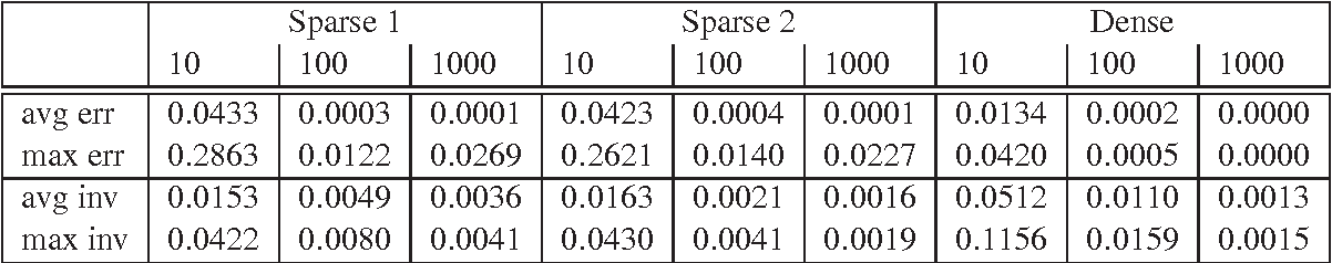 Figure 1 for Efficient Computation of Mean Truncated Hitting Times on Very Large Graphs