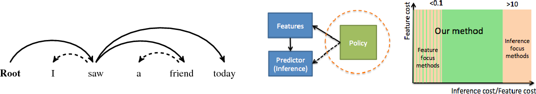 Figure 1 for Resource Constrained Structured Prediction