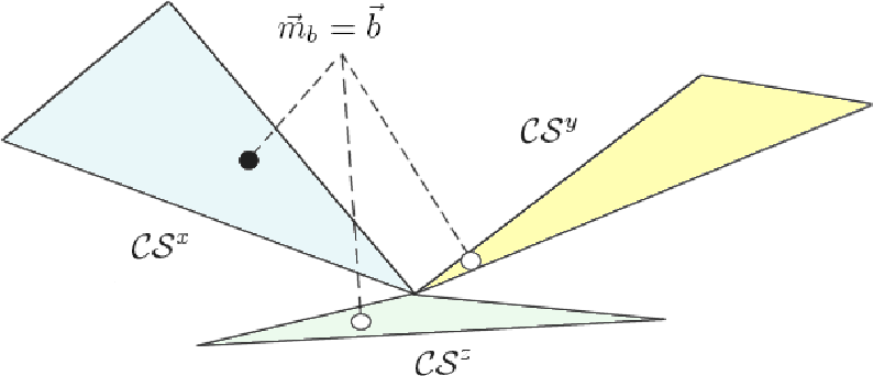 Figure 2 for Consistent transformations of belief functions