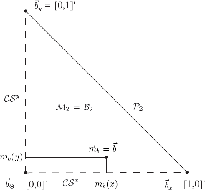 Figure 1 for Consistent transformations of belief functions