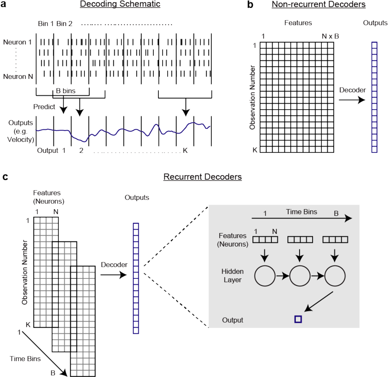 Figure 1 for Machine learning for neural decoding