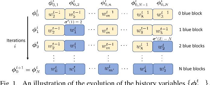 Figure 1 for Variance-Reduced Stochastic Learning under Random Reshuffling