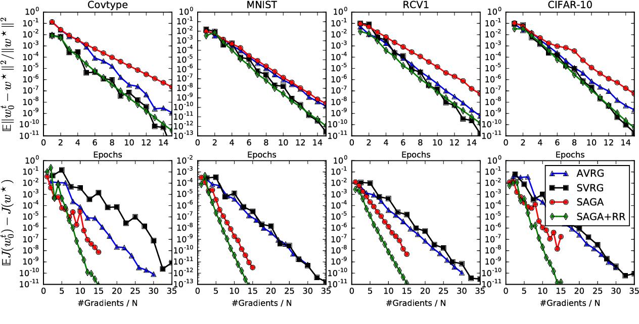 Figure 2 for Variance-Reduced Stochastic Learning under Random Reshuffling