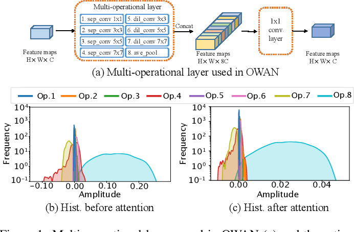 Figure 1 for H-OWAN: Multi-distorted Image Restoration with Tensor 1x1 Convolution