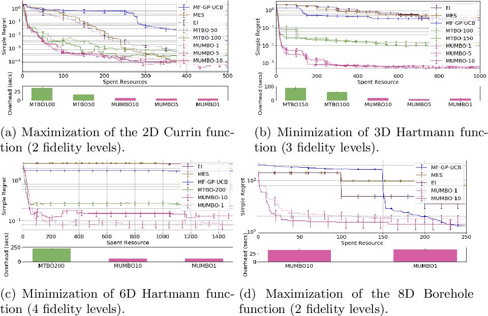 Figure 2 for MUMBO: MUlti-task Max-value Bayesian Optimization