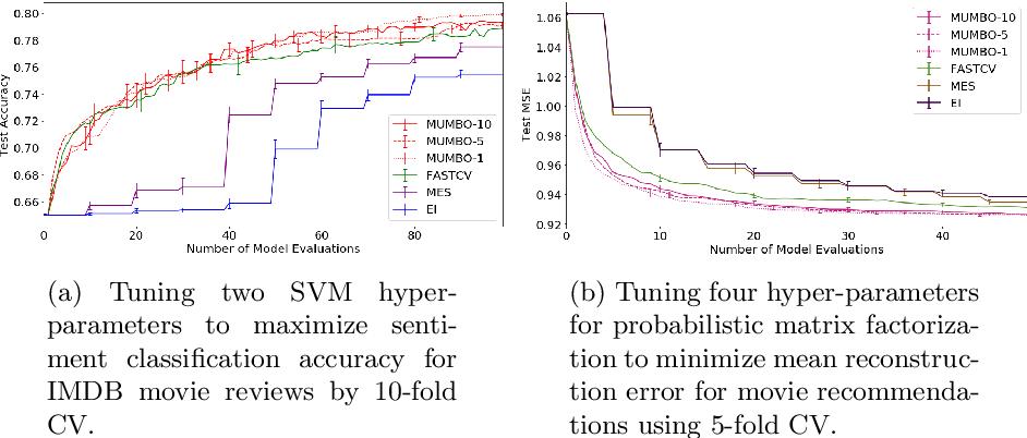 Figure 4 for MUMBO: MUlti-task Max-value Bayesian Optimization