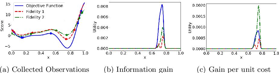 Figure 1 for MUMBO: MUlti-task Max-value Bayesian Optimization