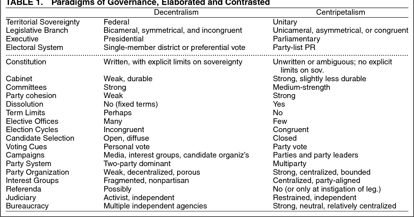 neutral bureaucracy