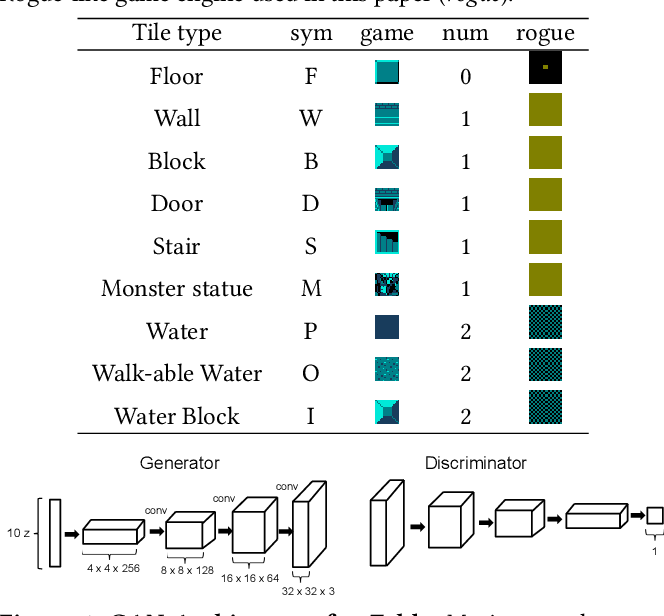 Figure 2 for Interactive Evolution and Exploration Within Latent Level-Design Space of Generative Adversarial Networks