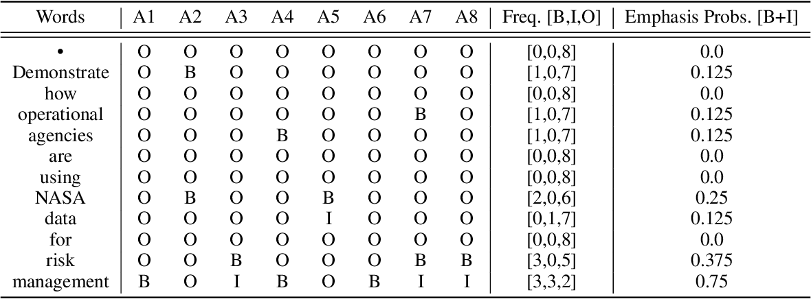 Figure 1 for Learning to Emphasize: Dataset and Shared Task Models for Selecting Emphasis in Presentation Slides
