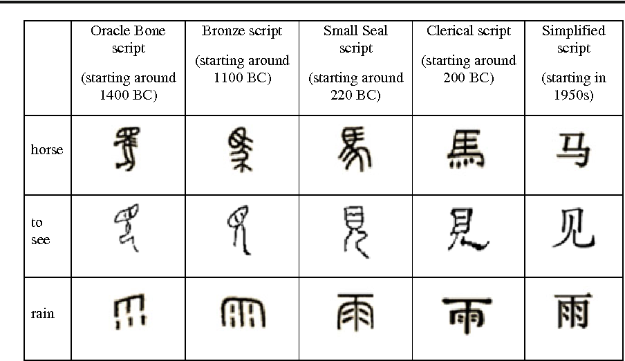 Figure 1 From Iconicity Of Simple Chinese Characters Semantic Scholar