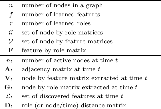 Figure 1 for Role-Dynamics: Fast Mining of Large Dynamic Networks
