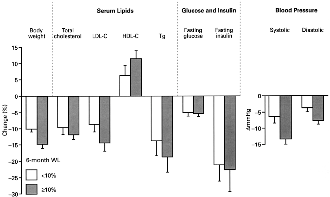 Figure 3 Changes in body weight and risk factors after 2 years in patients with at least 5% weight loss at 12 weeks, categorised by whether or not they achieved 10% weight loss at 6 months.