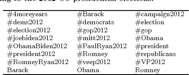 Figure 1 for Identifying Purpose Behind Electoral Tweets