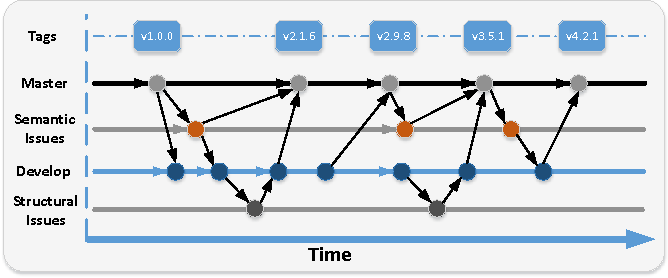 Figure 1 for Git4Voc: Git-based Versioning for Collaborative Vocabulary Development