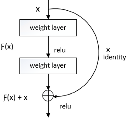 Figure 2 for Masked Face Recognition using ResNet-50