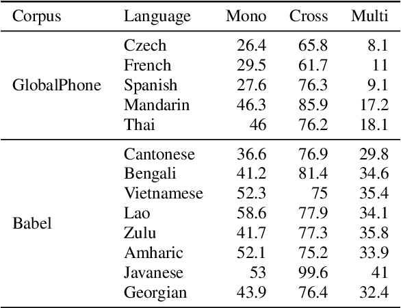 Figure 3 for That Sounds Familiar: an Analysis of Phonetic Representations Transfer Across Languages
