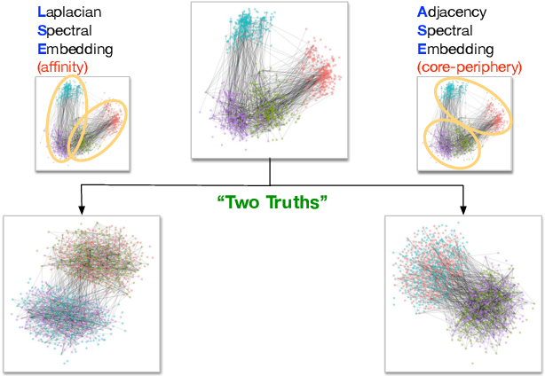 Figure 1 for On a 'Two Truths' Phenomenon in Spectral Graph Clustering