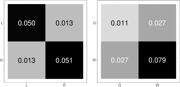 Figure 4 for On a 'Two Truths' Phenomenon in Spectral Graph Clustering