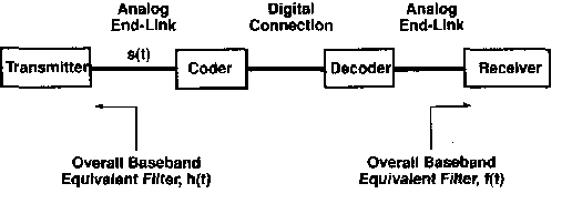 Fig. 1. System model. h ( t ) includes the transmit filter, the transmitter end-link channel, and the codec input fiter; f(i) includes the codec output filter, receiver end-link channel, receiver input filter, and equalizer.