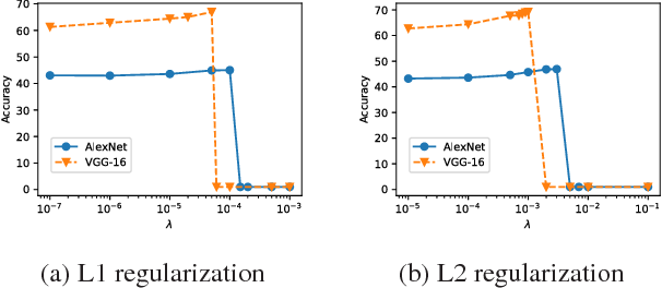Figure 1 for Gradient-Coherent Strong Regularization for Deep Neural Networks