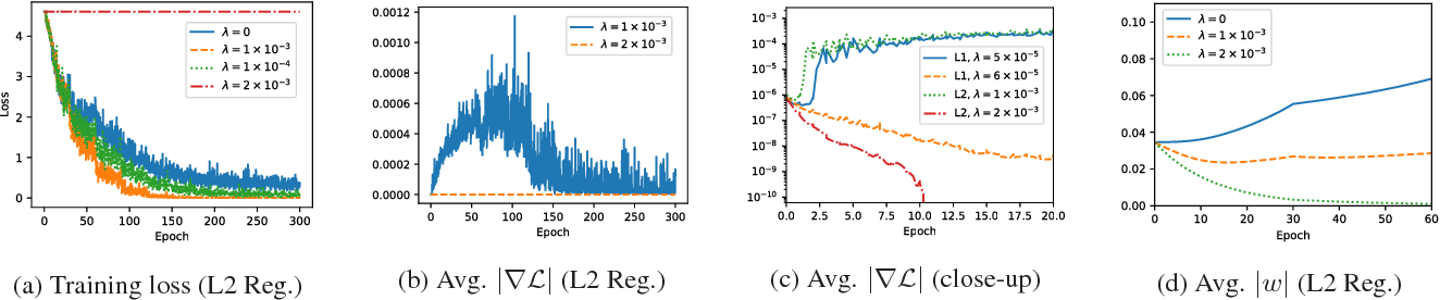 Figure 3 for Gradient-Coherent Strong Regularization for Deep Neural Networks