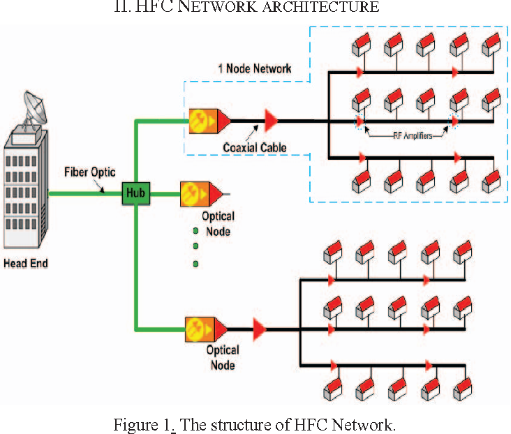 1 Figure1 1 hfc network performance monitoring system using docsis cable modem