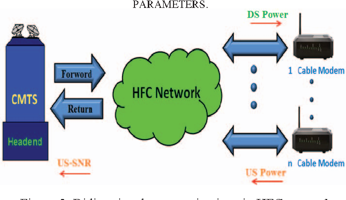 2 Figure2 1 hfc network performance monitoring system using docsis cable modem