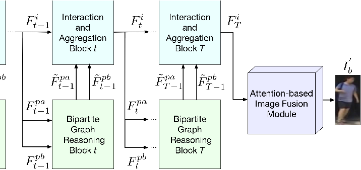Figure 3 for Bipartite Graph Reasoning GANs for Person Image Generation