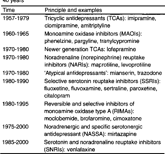 Table I from Drug treatment of depression in the 1990s  An