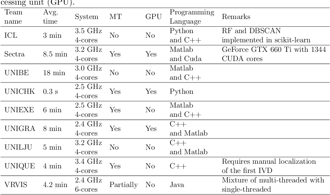 Evaluation and comparison of 3D intervertebral disc localization and