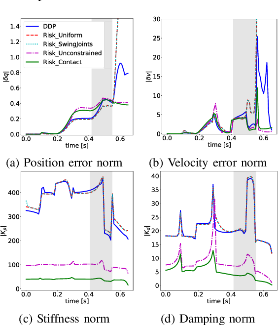 Figure 4 for Impedance Optimization for Uncertain Contact Interactions Through Risk Sensitive Optimal Control