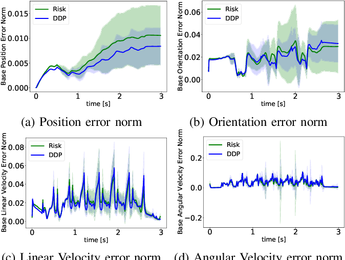 Figure 3 for Impedance Optimization for Uncertain Contact Interactions Through Risk Sensitive Optimal Control