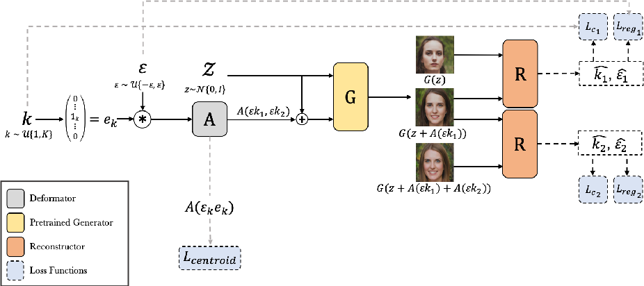 Figure 3 for Unsupervised Discovery of Disentangled Manifolds in GANs