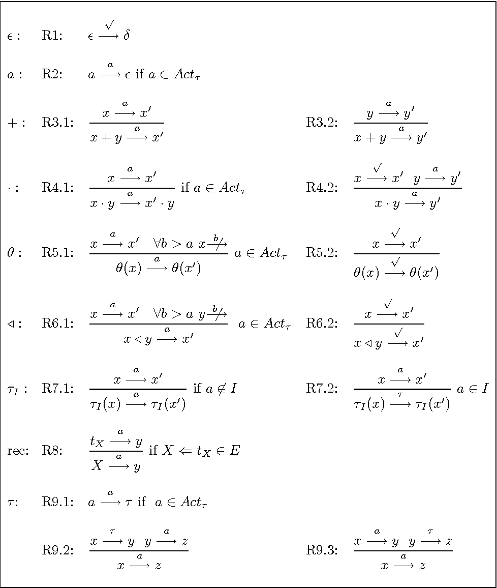 Table 5.1: BPAδ τ with priorities (a ∈ Actτ√, b ∈ Actτ )