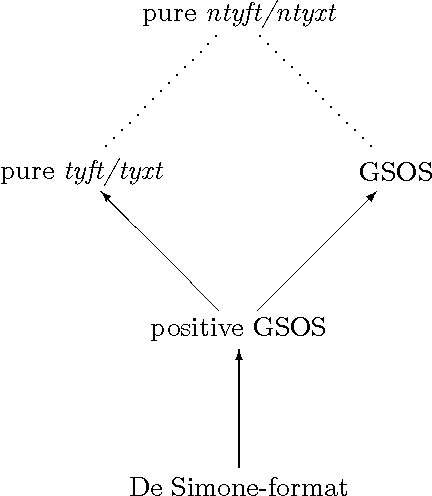 Figure 4.1: Pure ntyft/ntyxt extends both GSOS and pure tyft/tyxt