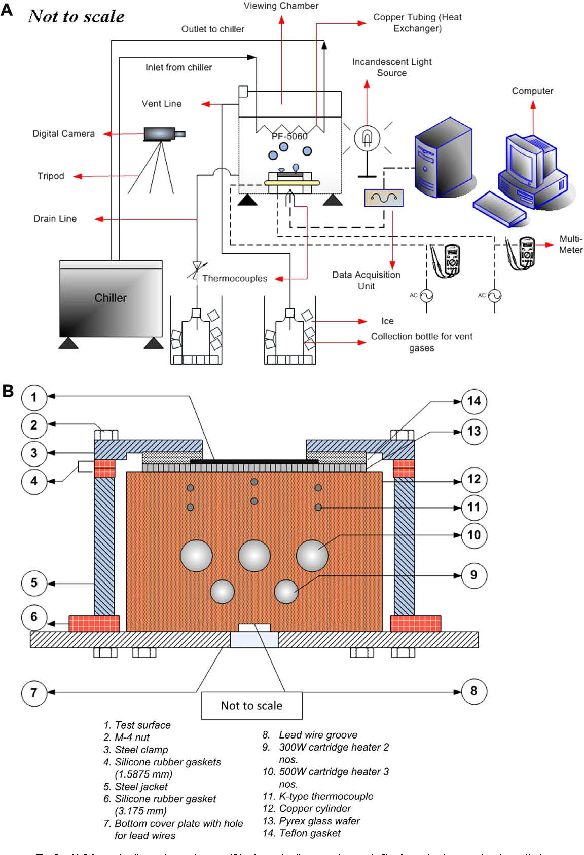 Figure 2 From Non Linear Dynamical Analyses Of Transient Surface Cartridge Heater Wiring Diagram A Schematic Experimental Setup B