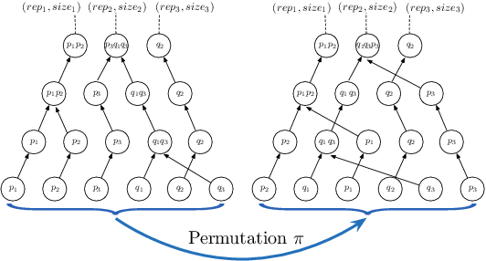 Figure 3 for Privacy-Preserving Hierarchical Clustering: Formal Security and Efficient Approximation
