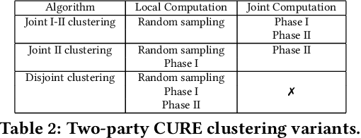 Figure 4 for Privacy-Preserving Hierarchical Clustering: Formal Security and Efficient Approximation
