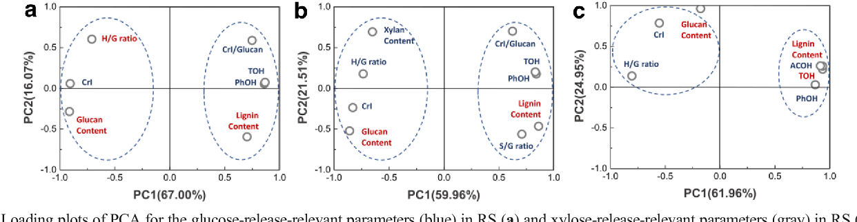 Fig. 6 Loading plots of PCA for the glucose-release-relevant parameters (blue) in RS (a) and xylose-release-relevant parameters (gray) in RS (b) and poplar (c). The representative parameters selected by the loading scores in each principal component were highlighted in red