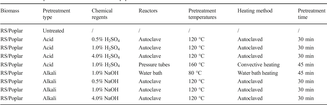 Table 1 Detailed pretreatment conditions of RS and poplar