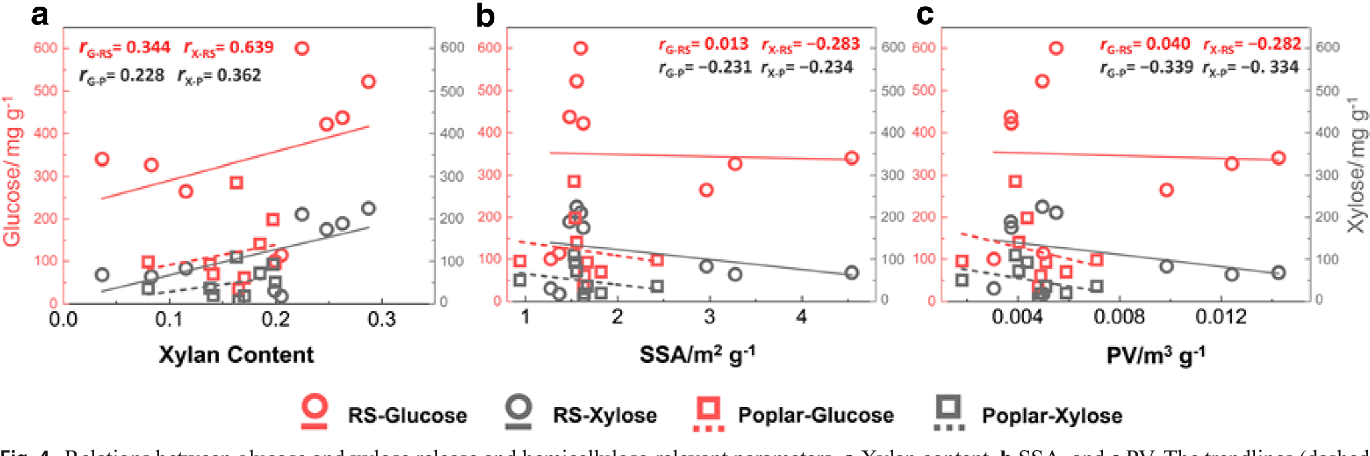 Fig. 4 Relations between glucose and xylose release and hemicellulose-relevant parameters. a Xylan content, b SSA, and c PV. The trendlines (dashed lines) of glucose release (red, G) and xylose release (gray, X) were denoted by the correlation coefficients: rG-RS, rX-RS, rG-P, rX-P